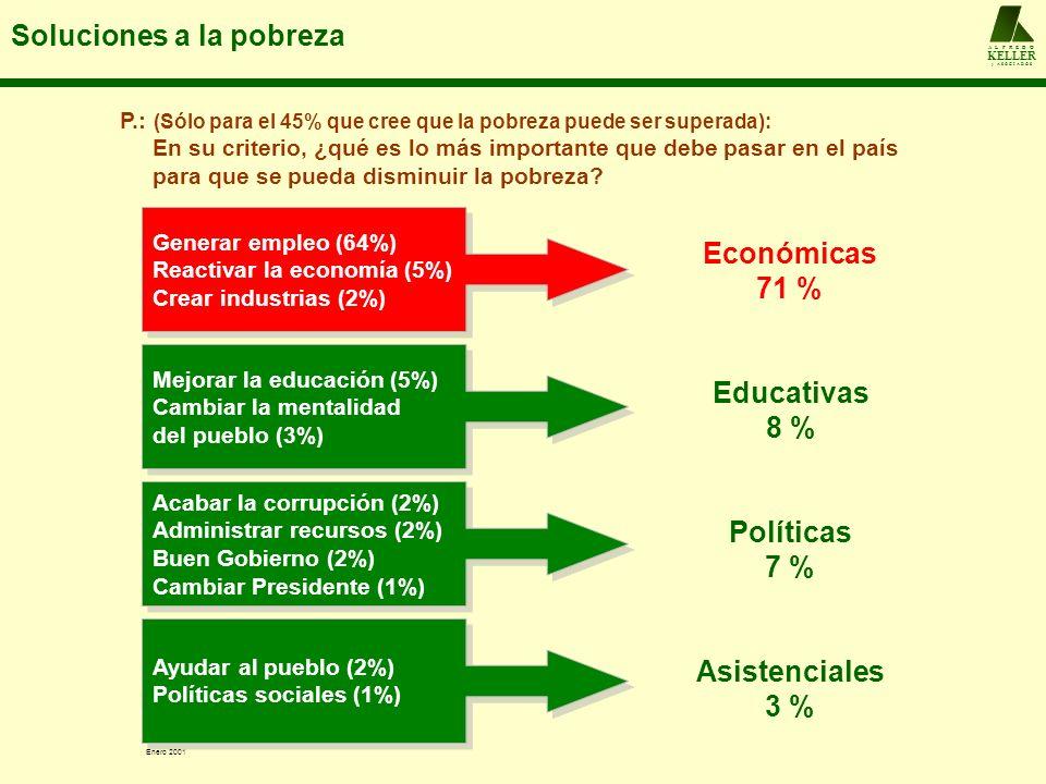 P.: (Sólo para el 45% que cree que la pobreza puede ser superada): En su criterio, ¿qué es lo más importante que debe pasar en el país para que se pue