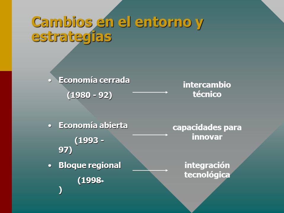 Cambios en el entorno y estrategias Economía cerradaEconomía cerrada (1980 - 92) Economía abiertaEconomía abierta (1993 - 97) Bloque regionalBloque regional (1998 ) intercambio técnico capacidades para innovar integración tecnológica