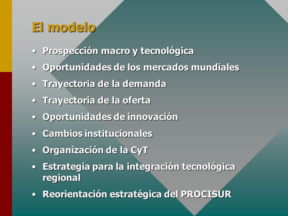 El modelo Prospección macro y tecnológicaProspección macro y tecnológica Oportunidades de los mercados mundialesOportunidades de los mercados mundiales Trayectoria de la demandaTrayectoria de la demanda Trayectoria de la ofertaTrayectoria de la oferta Oportunidades de innovaciónOportunidades de innovación Cambios institucionalesCambios institucionales Organización de la CyTOrganización de la CyT Estrategia para la integración tecnológica regionalEstrategia para la integración tecnológica regional Reorientación estratégica del PROCISURReorientación estratégica del PROCISUR