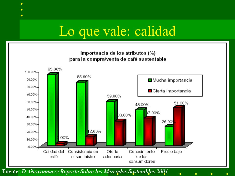 Lo que vale: calidad Fuente: D. Giovannucci Reporte Sobre los Mercados Sostenibles 2001