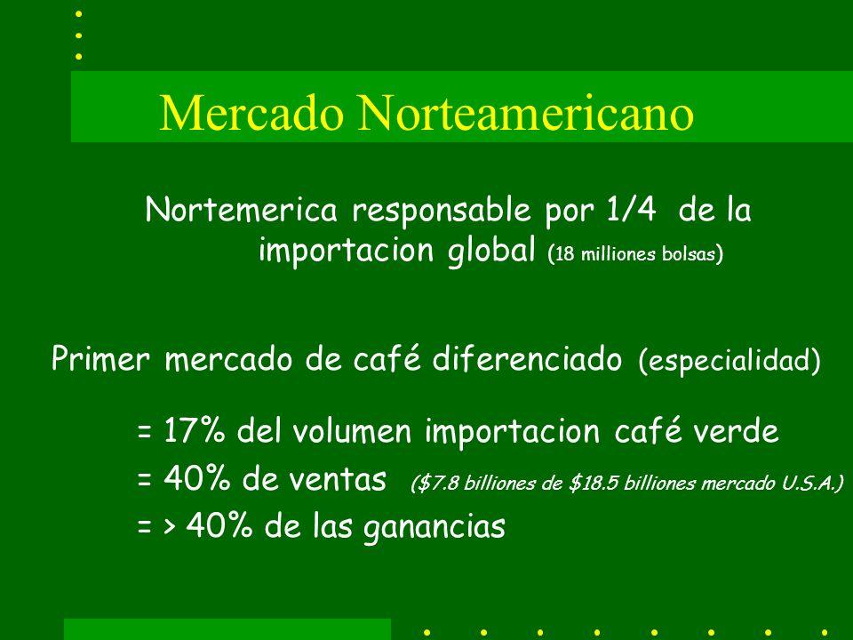 Mercado Norteamericano Nortemerica responsable por 1/4 de la importacion global ( 18 milliones bolsas ) Primer mercado de café diferenciado (especialidad) = 17% del volumen importacion café verde = 40% de ventas ($7.8 billiones de $18.5 billiones mercado U.S.A.) = > 40% de las ganancias