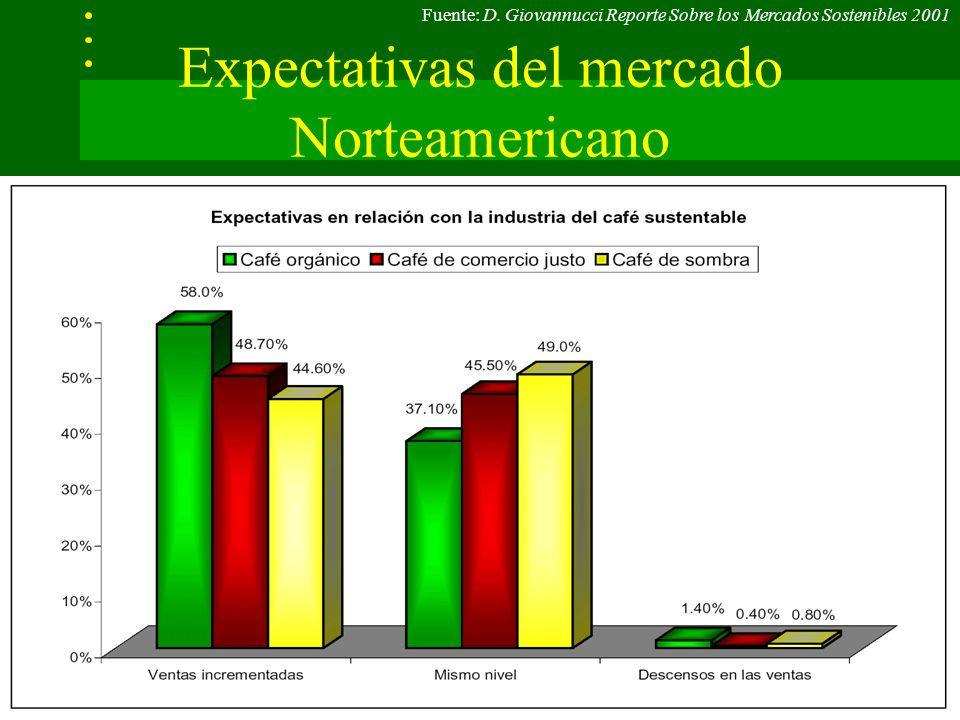 Expectativas del mercado Norteamericano Fuente: D.