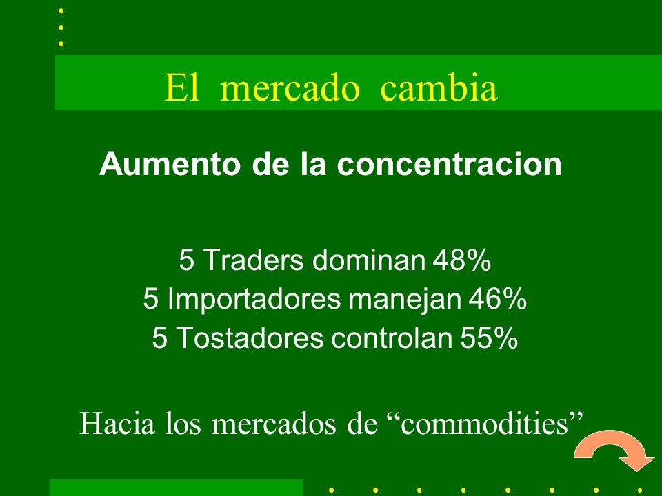 El mercado cambia Aumento de la concentracion 5 Traders dominan 48% 5 Importadores manejan 46% 5 Tostadores controlan 55% Hacia los mercados de commodities ·