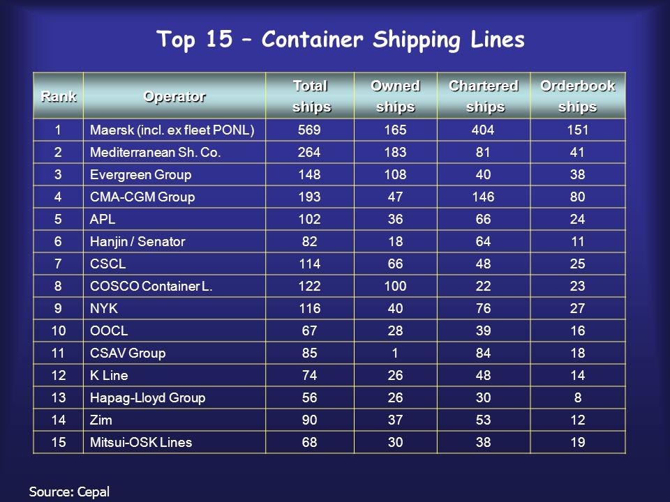 RankOperator Total ships shipsOwnedshipsChartered Orderbookships 1Maersk (incl. ex fleet PONL)569165404151 2Mediterranean Sh. Co.2641838141 3Evergreen
