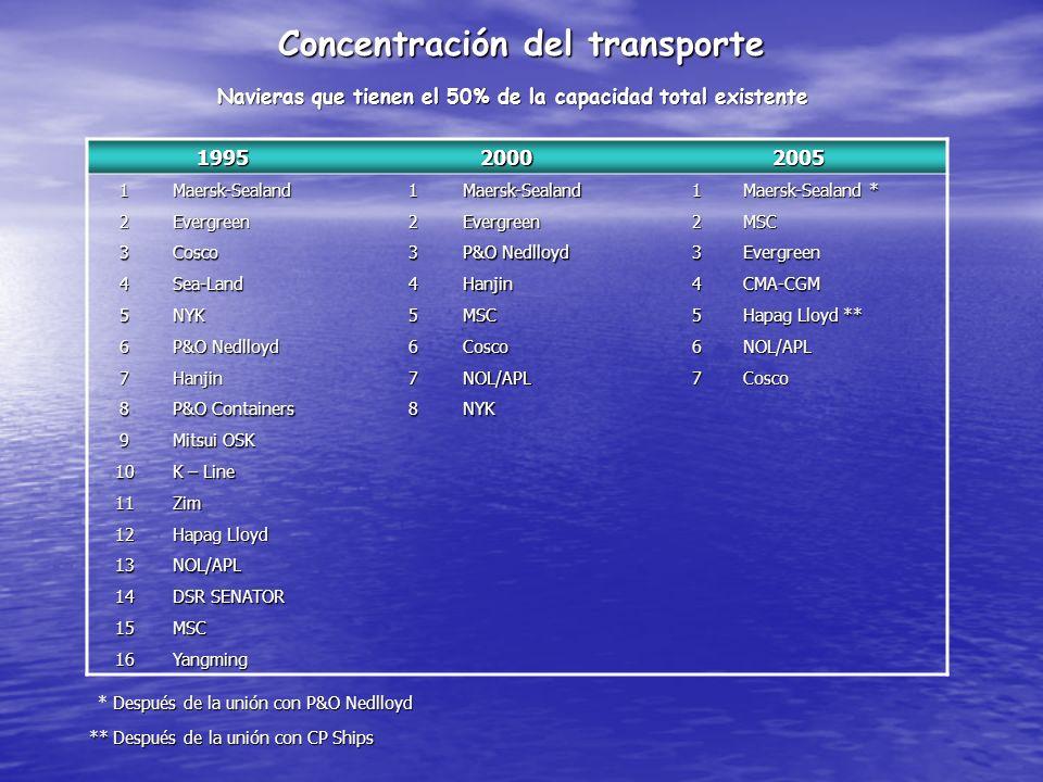 Concentración del transporte Navieras que tienen el 50% de la capacidad total existente 1995 1995 2000 2000 2005 2005 1Maersk-Sealand1Maersk-Sealand1