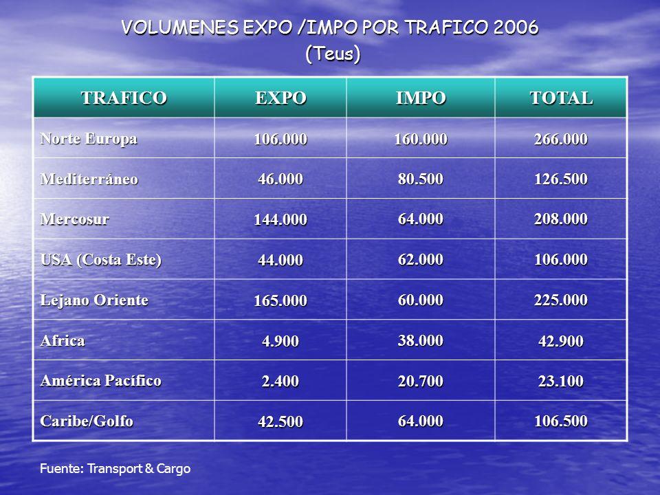 VOLUMENES EXPO /IMPO POR TRAFICO 2006 (Teus) TRAFICOEXPOIMPOTOTAL Norte Europa 106.000160.000266.000 Mediterráneo 46.000 80.500 126.500 Mercosur144.00