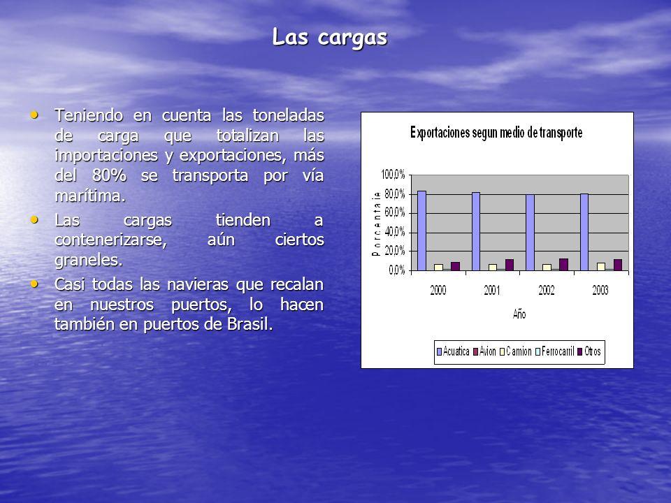 Las cargas Teniendo en cuenta las toneladas de carga que totalizan las importaciones y exportaciones, más del 80% se transporta por vía marítima. Teni