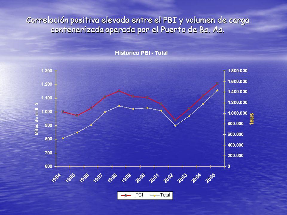 Correlación positiva elevada entre el PBI y volumen de carga contenerizada operada por el Puerto de Bs. As.
