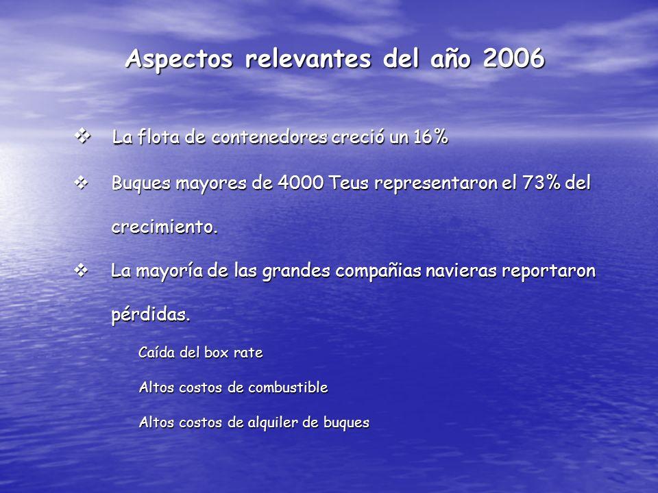 Aspectos relevantes del año 2006 La flota de contenedores creció un 16% La flota de contenedores creció un 16% Buques mayores de 4000 Teus representar