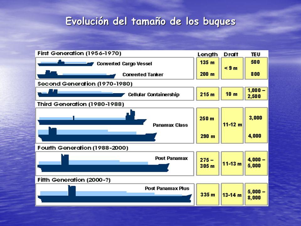 Evolución del tamaño de los buques