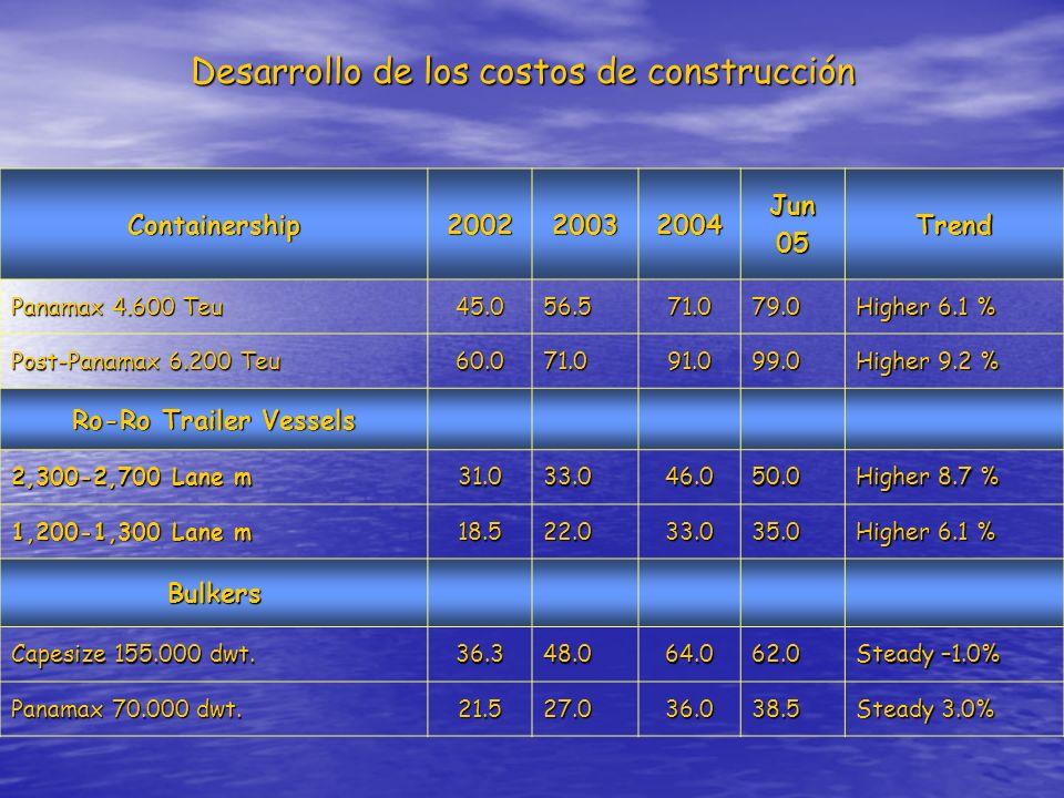 Desarrollo de los costos de construcción Containership200220032004Jun05Trend Panamax 4.600 Teu 45.056.571.079.0 Higher 6.1 % Post-Panamax 6.200 Teu 60