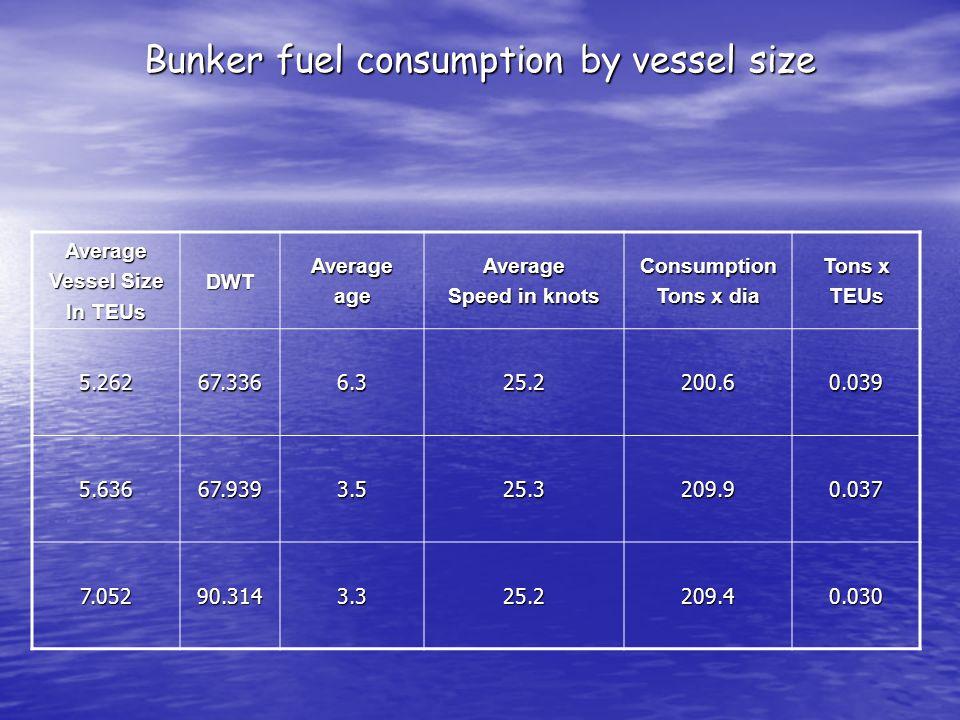 Bunker fuel consumption by vessel size Average Vessel Size In TEUs DWTAverageageAverage Speed in knots Consumption Tons x dia Tons x TEUs 5.26267.3366