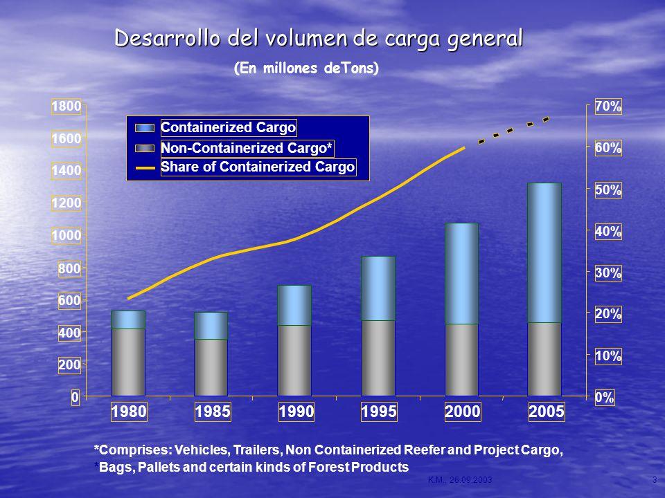 Desarrollo del volumen de carga general K.M., 26.09.20033 (En millones deTons) *Comprises: Vehicles, Trailers, Non Containerized Reefer and Project Ca