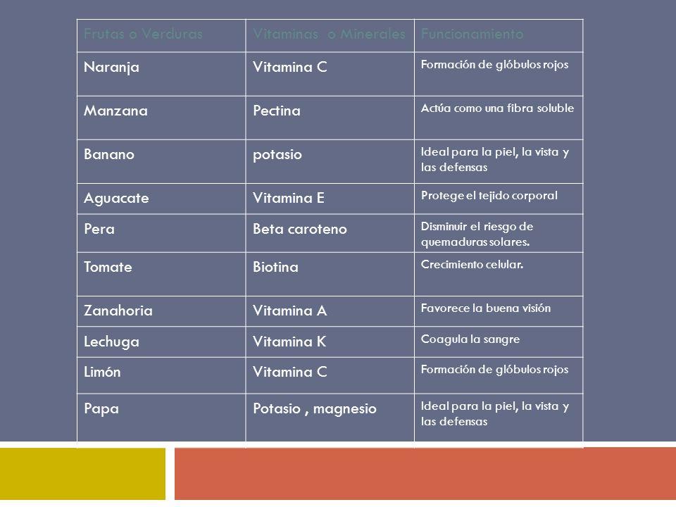 Frutas o VerdurasVitaminas o MineralesFuncionamiento NaranjaVitamina C Formación de glóbulos rojos ManzanaPectina Actúa como una fibra soluble Bananop
