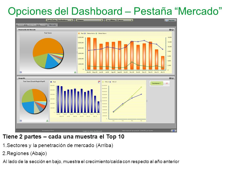 Opciones del Dashboard – Pestaña Mercado Tiene 2 partes – cada una muestra el Top 10 1.Sectores y la penetración de mercado (Arriba) 2.Regiones (Abajo