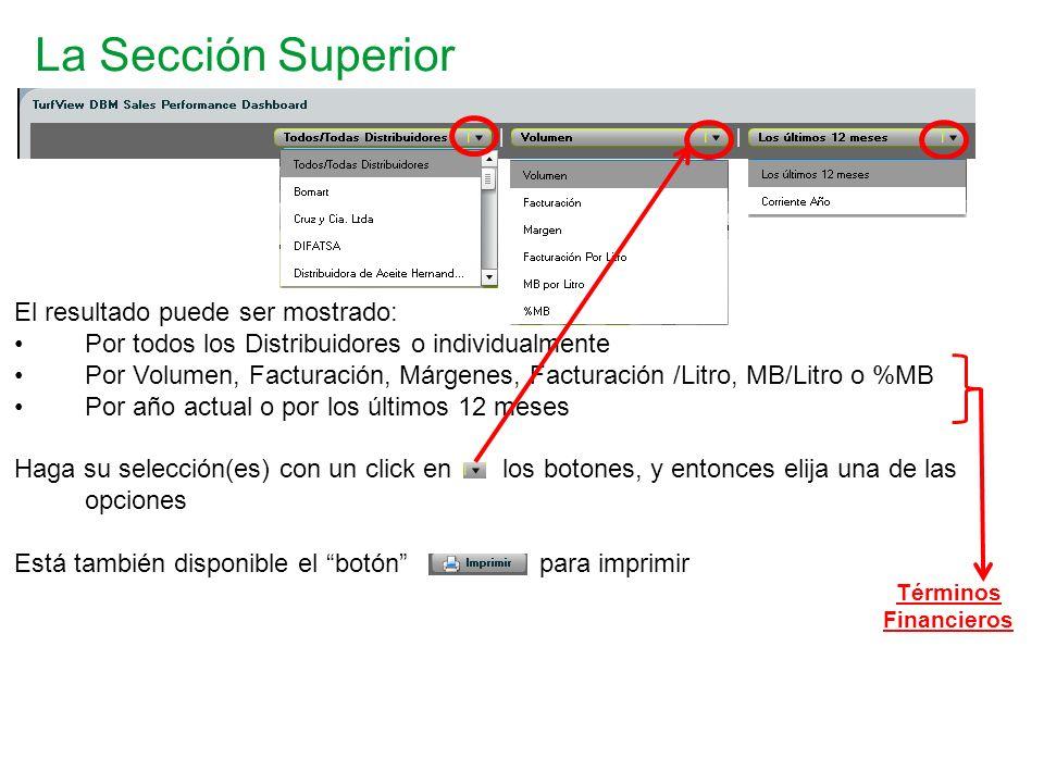 La Sección Superior El resultado puede ser mostrado: Por todos los Distribuidores o individualmente Por Volumen, Facturación, Márgenes, Facturación /L