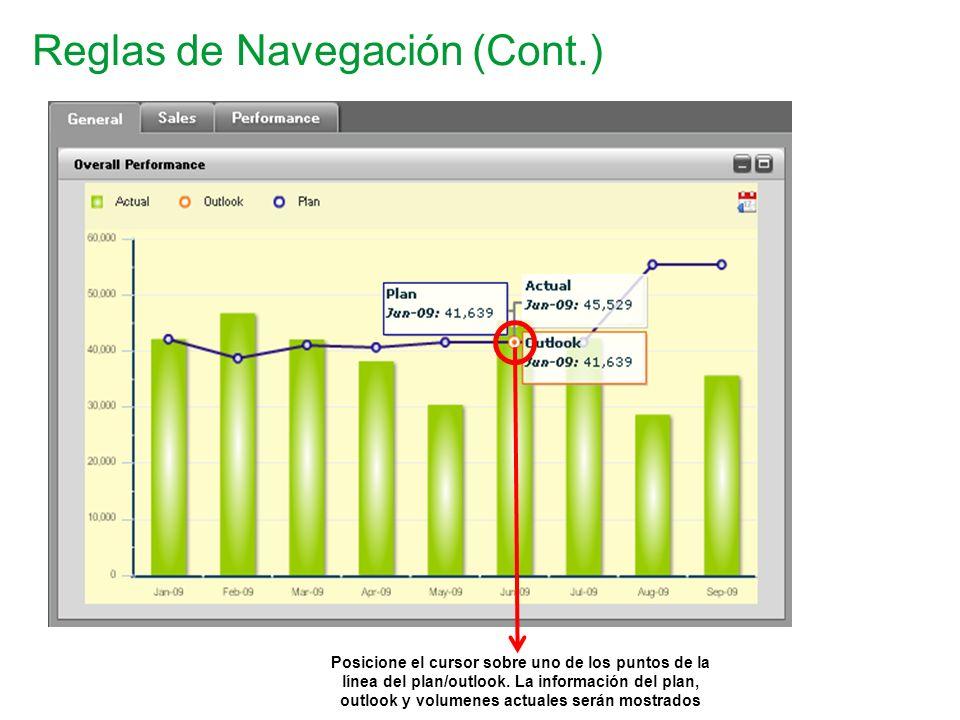 Reglas de Navegación (Cont.) Posicione el cursor sobre uno de los puntos de la línea del plan/outlook. La información del plan, outlook y volumenes ac