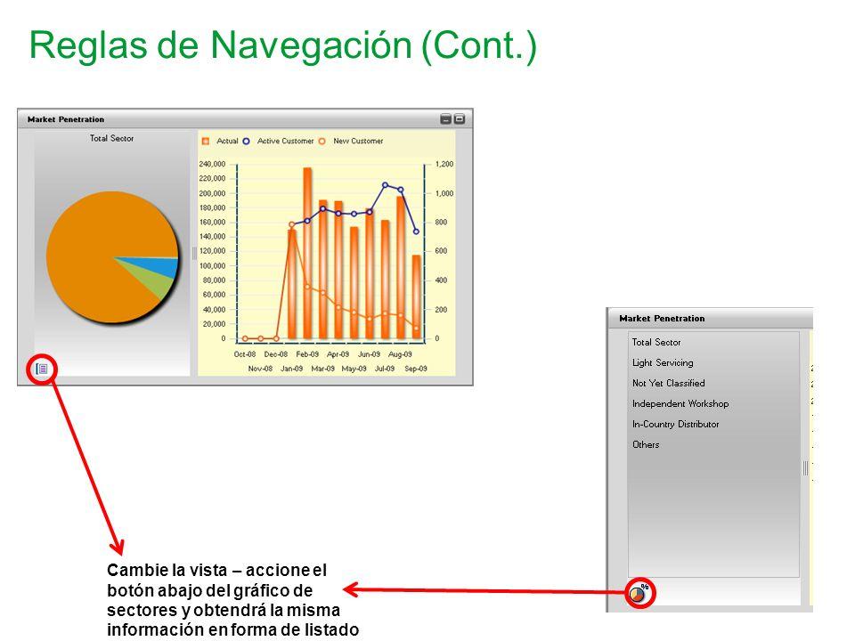 Reglas de Navegación (Cont.) Cambie la vista – accione el botón abajo del gráfico de sectores y obtendrá la misma información en forma de listado