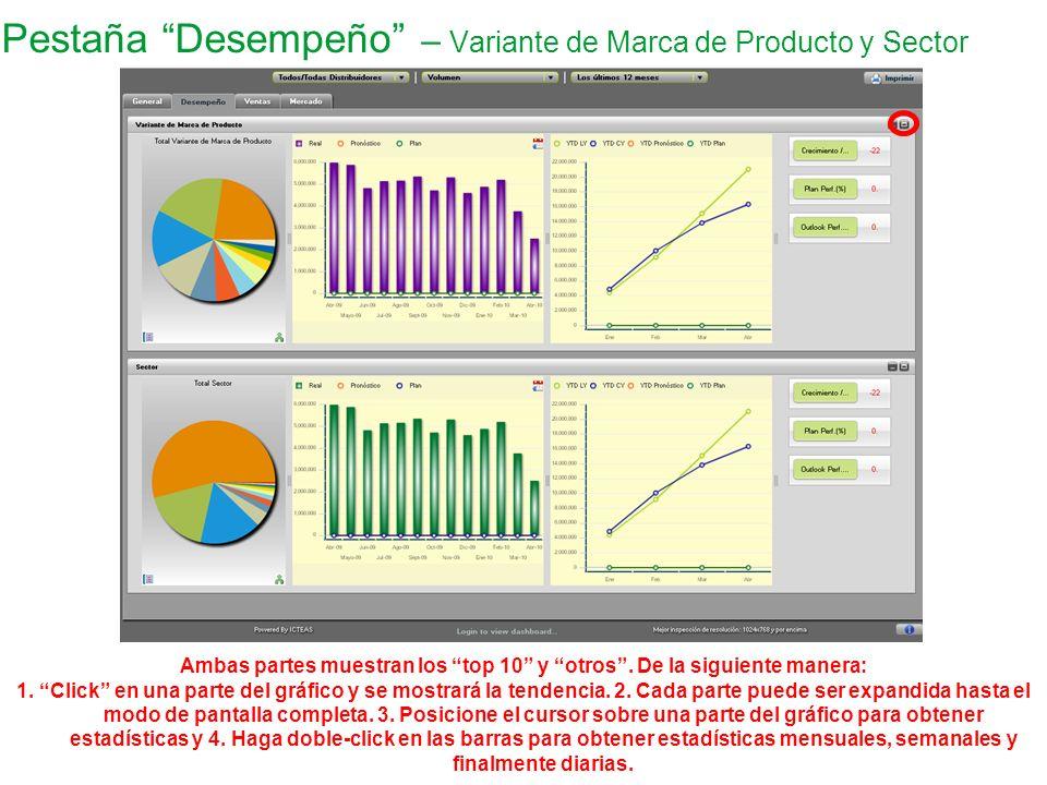 Pestaña Desempeño – Variante de Marca de Producto y Sector Ambas partes muestran los top 10 y otros. De la siguiente manera: 1. Click en una parte del