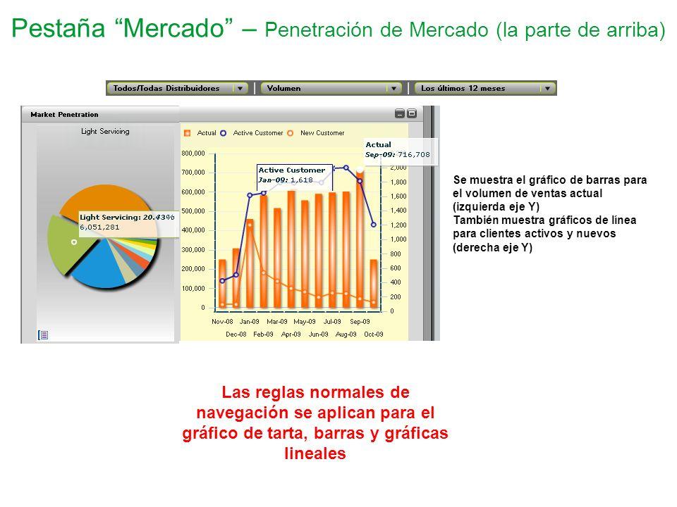 Pestaña Mercado – Penetración de Mercado (la parte de arriba) Se muestra el gráfico de barras para el volumen de ventas actual (izquierda eje Y) Tambi