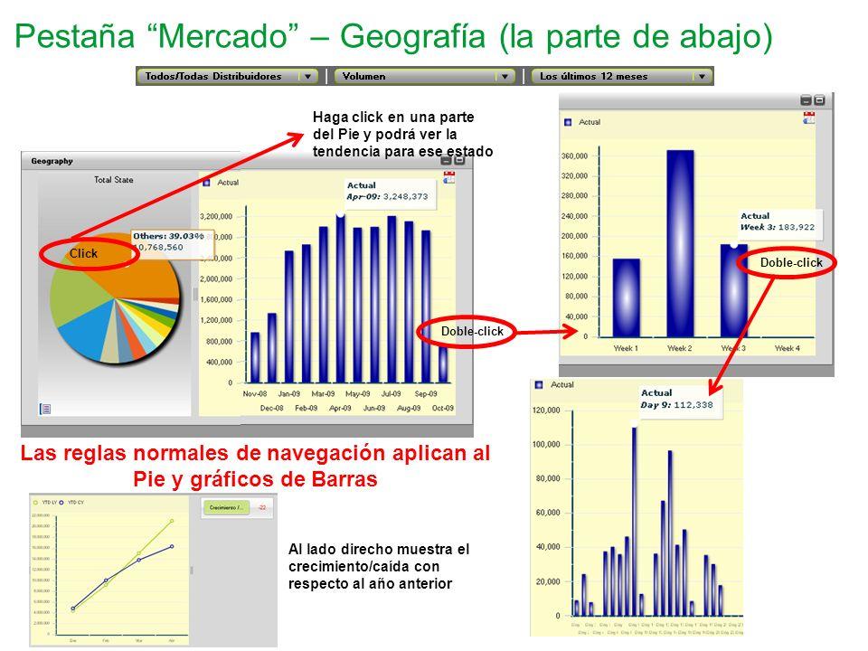 Pestaña Mercado – Geografía (la parte de abajo) Click Doble-click Haga click en una parte del Pie y podrá ver la tendencia para ese estado Las reglas