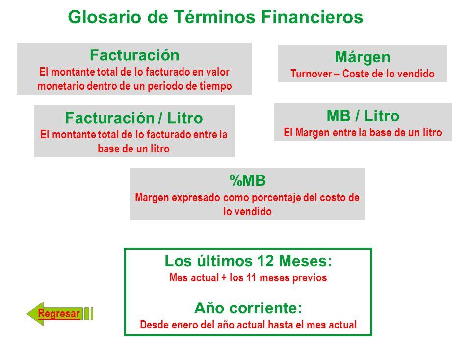 Glosario de Términos Financieros Los últimos 12 Meses: Mes actual + los 11 meses previos Aňo corriente: Desde enero del año actual hasta el mes actual