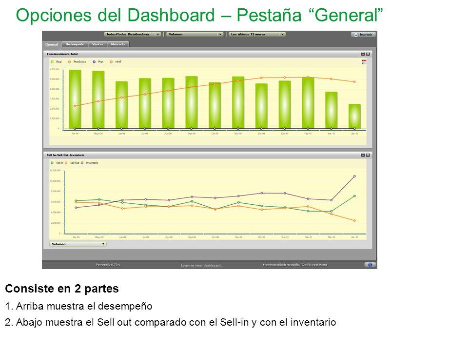 Opciones del Dashboard – Pestaña General Consiste en 2 partes 1. Arriba muestra el desempeño 2. Abajo muestra el Sell out comparado con el Sell-in y c