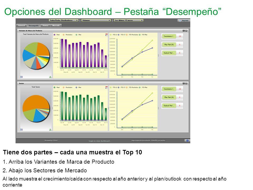 Opciones del Dashboard – Pestaña Desempeño Tiene dos partes – cada una muestra el Top 10 1. Arriba los Variantes de Marca de Producto 2. Abajo los Sec