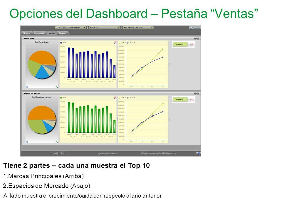 Opciones del Dashboard – Pestaña Ventas Tiene 2 partes – cada una muestra el Top 10 1.Marcas Principales (Arriba) 2.Espacios de Mercado (Abajo) Al lad