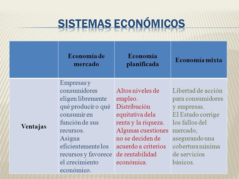 Economía de mercado Economía planificada Economía mixta Ventajas Empresas y consumidores eligen libremente qué producir o qué consumir en función de s