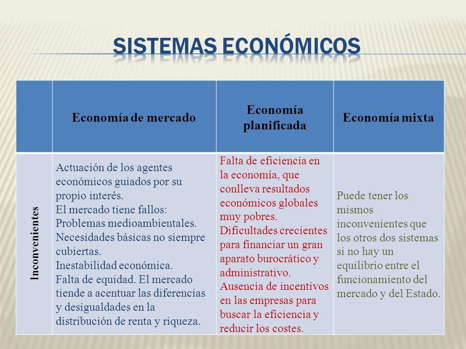 Economía de mercado Economía planificada Economía mixta Inconvenientes Actuación de los agentes económicos guiados por su propio interés. El mercado t