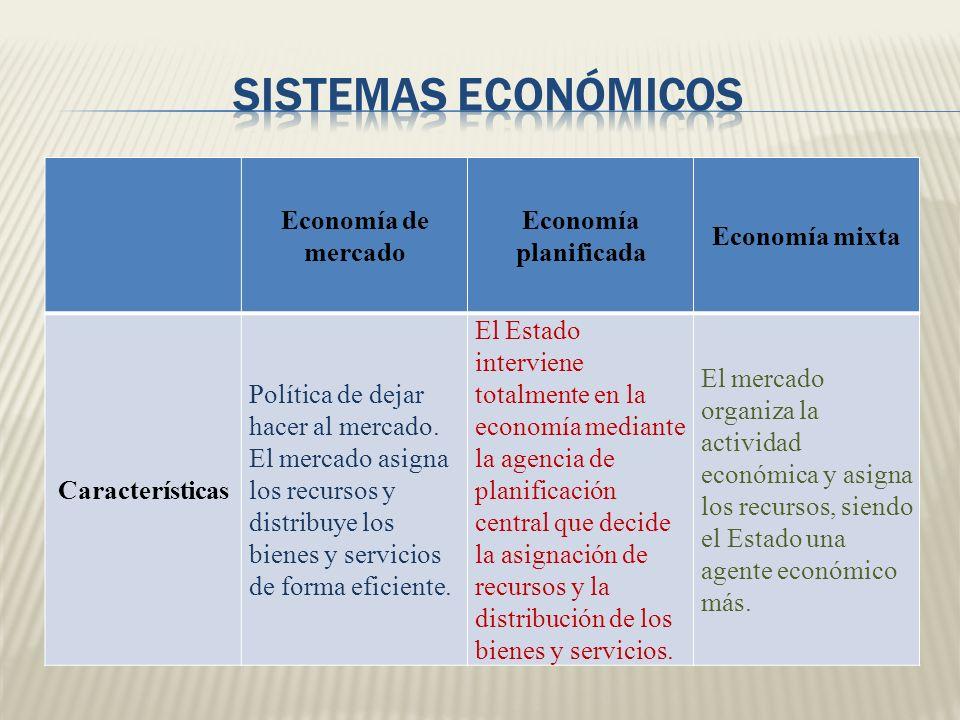 Economía de mercado Economía planificada Economía mixta Características Política de dejar hacer al mercado. El mercado asigna los recursos y distribuy