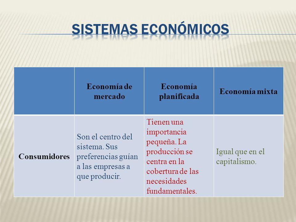 Economía de mercado Economía planificada Economía mixta Consumidores Son el centro del sistema. Sus preferencias guían a las empresas a que producir.