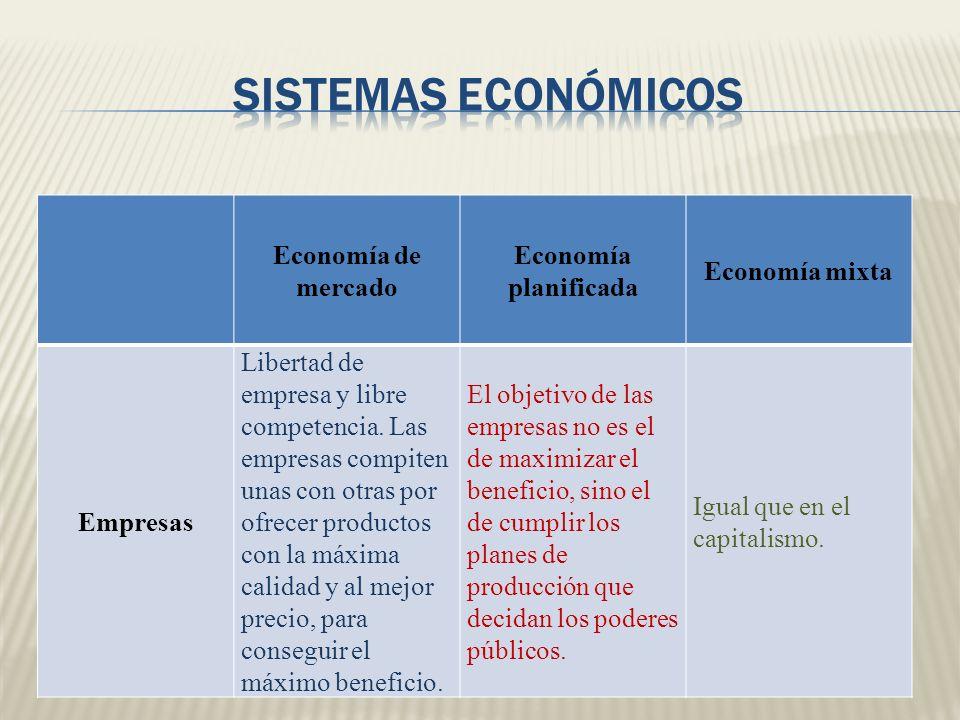 Economía de mercado Economía planificada Economía mixta Empresas Libertad de empresa y libre competencia. Las empresas compiten unas con otras por ofr