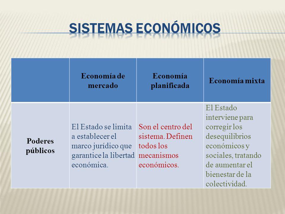 Economía de mercado Economía planificada Economía mixta Poderes públicos El Estado se limita a establecer el marco jurídico que garantice la libertad