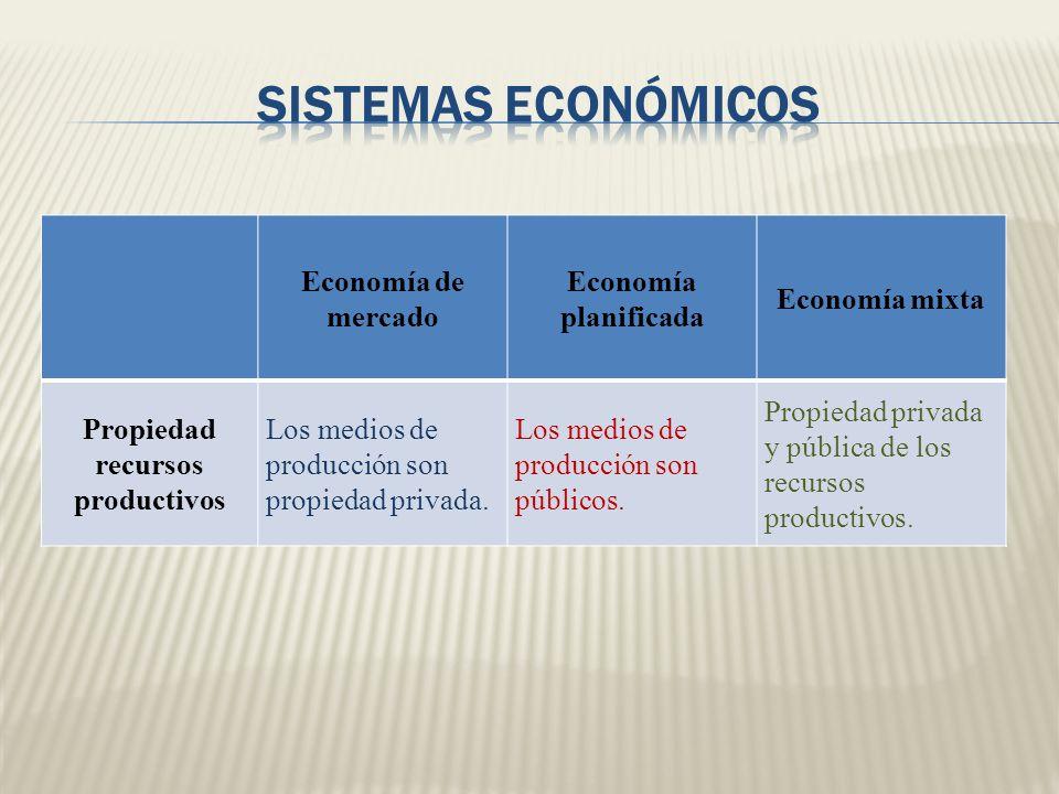 Economía de mercado Economía planificada Economía mixta Propiedad recursos productivos Los medios de producción son propiedad privada. Los medios de p