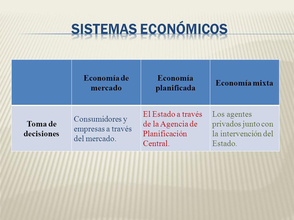 Economía de mercado Economía planificada Economía mixta Toma de decisiones Consumidores y empresas a través del mercado. El Estado a través de la Agen