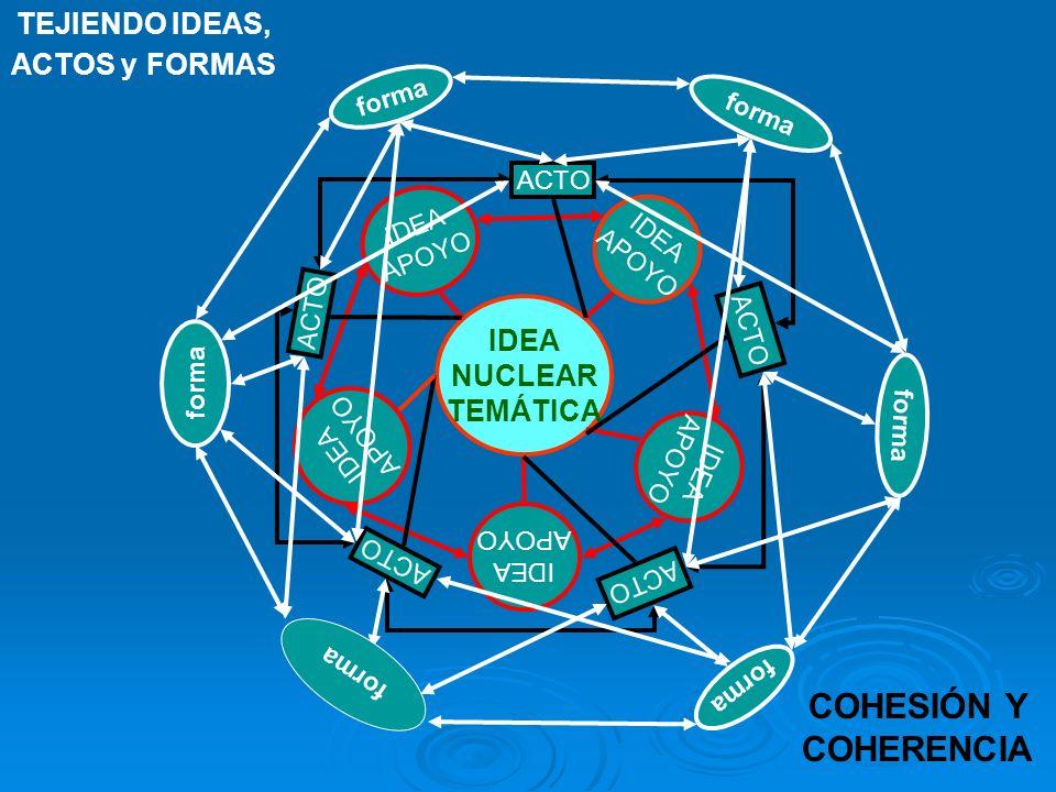 IDEA NUCLEAR TEMÁTICA IDEA APOYO IDEA APOYO IDEA APOYO IDEA APOYO IDEA APOYO TEJIENDO IDEAS, ACTOS y FORMAS COHESIÓN Y COHERENCIA ACTO forma
