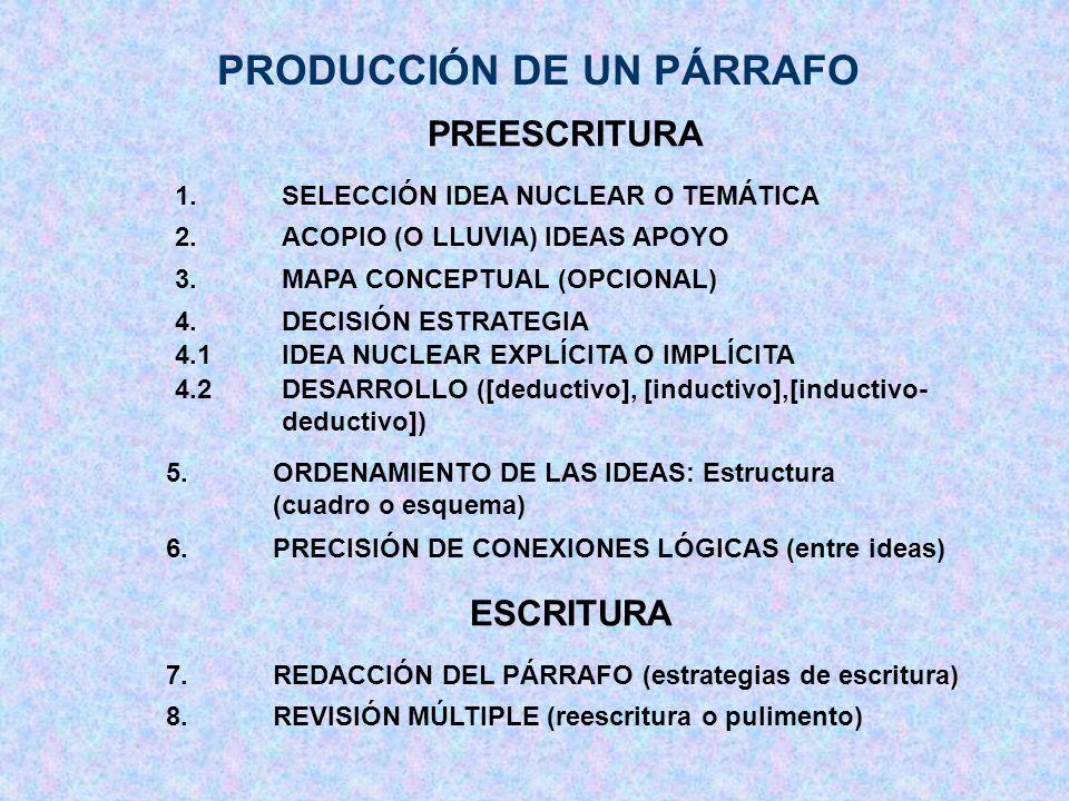 PRODUCCIÓN DE UN PÁRRAFO 1.SELECCIÓN IDEA NUCLEAR O TEMÁTICA 2.ACOPIO (O LLUVIA) IDEAS APOYO 5.ORDENAMIENTO DE LAS IDEAS: Estructura (cuadro o esquema