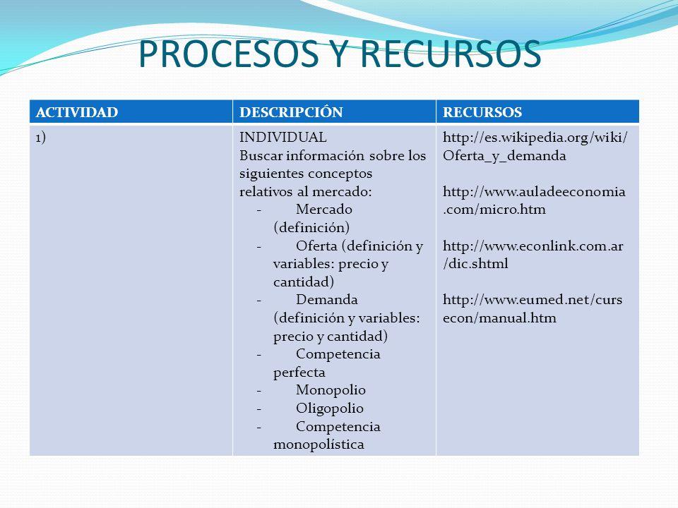 ACTIVIDADDESCRIPCIÓNRECURSOS 2)INDIVIDUAL Realizar un informe relacionando los conceptos investigados en el punto anterior y exponerlo mediante la presentación en power point.