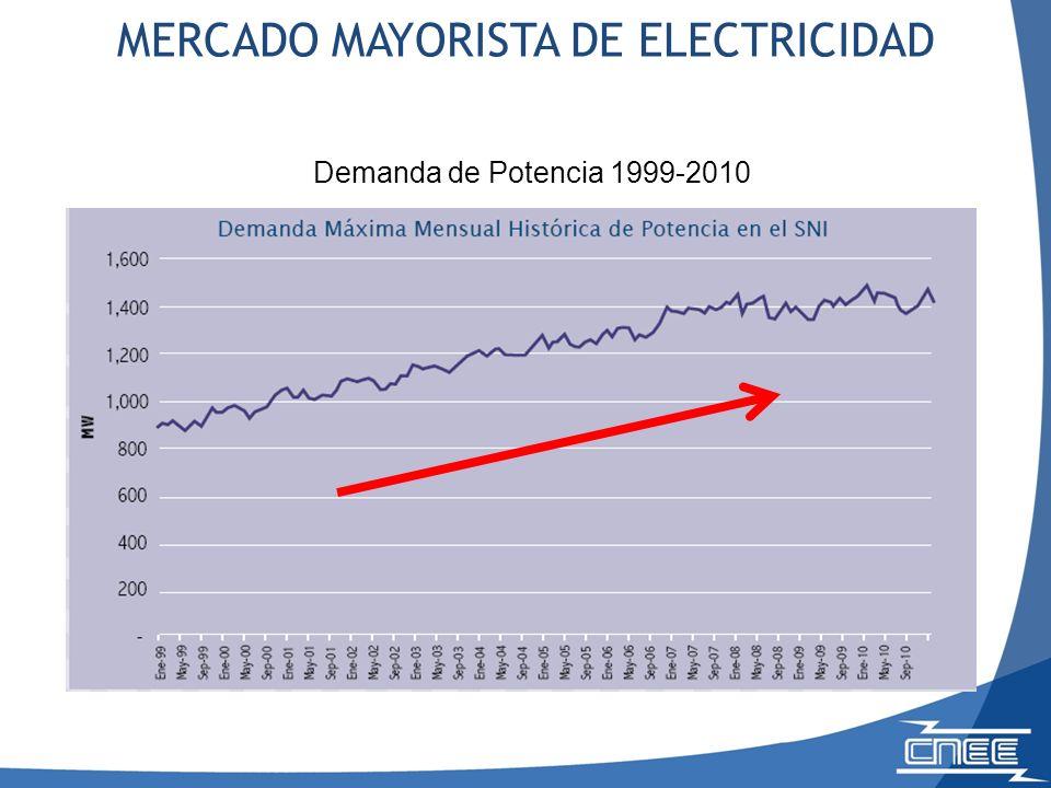 Demanda de Potencia 1999-2010 MERCADO MAYORISTA DE ELECTRICIDAD