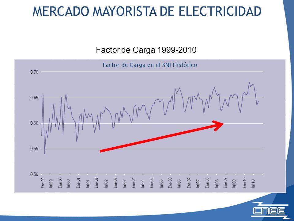 Factor de Carga 1999-2010 MERCADO MAYORISTA DE ELECTRICIDAD