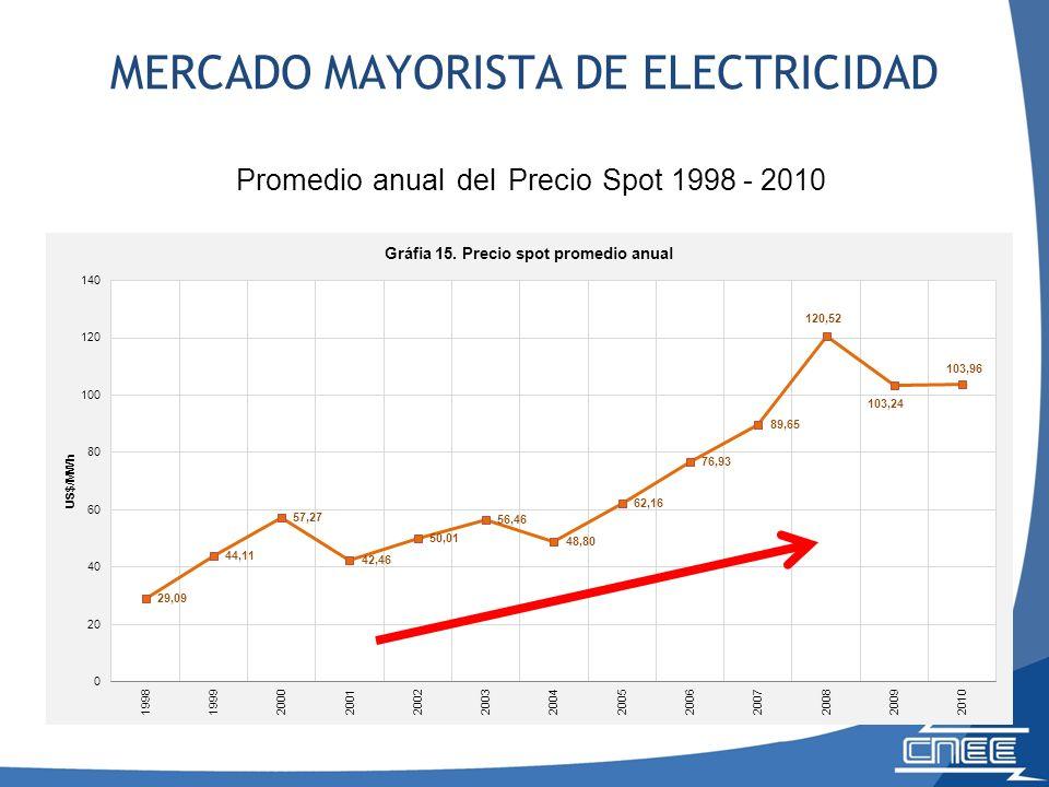 Promedio anual del Precio Spot 1998 - 2010