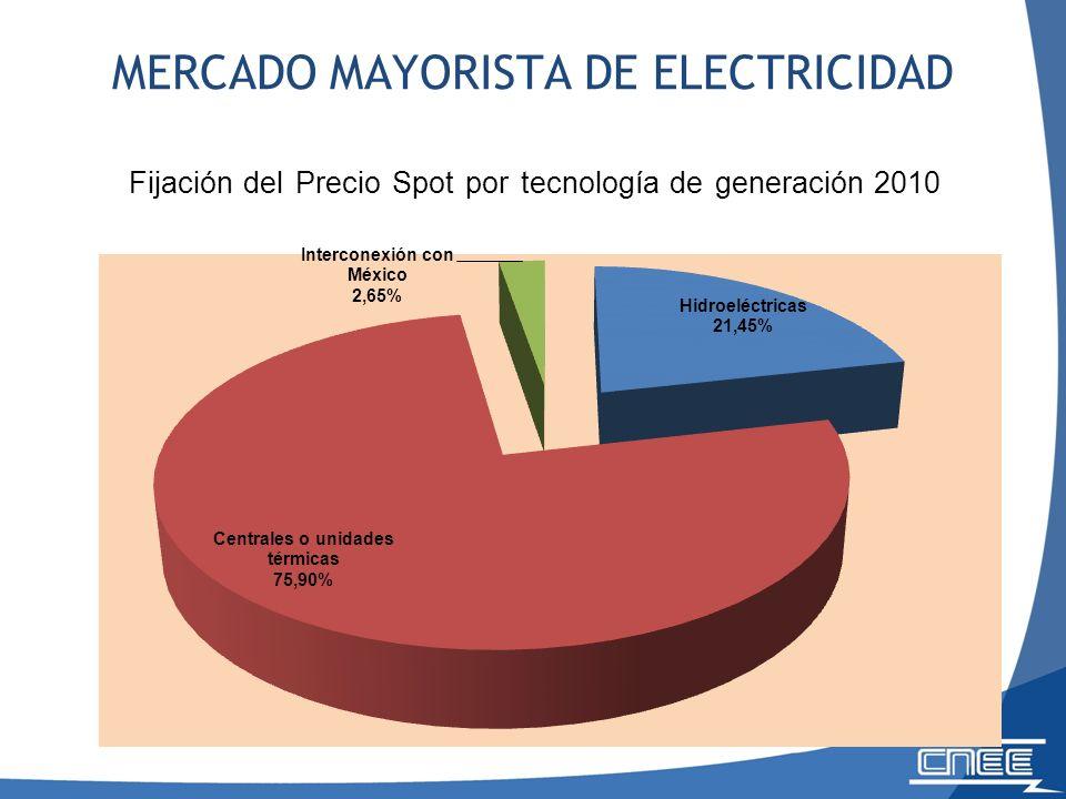 MERCADO MAYORISTA DE ELECTRICIDAD Fijación del Precio Spot por tecnología de generación 2010