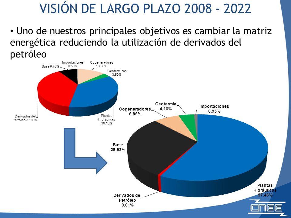 Uno de nuestros principales objetivos es cambiar la matriz energética reduciendo la utilización de derivados del petróleo VISIÓN DE LARGO PLAZO 2008 - 2022
