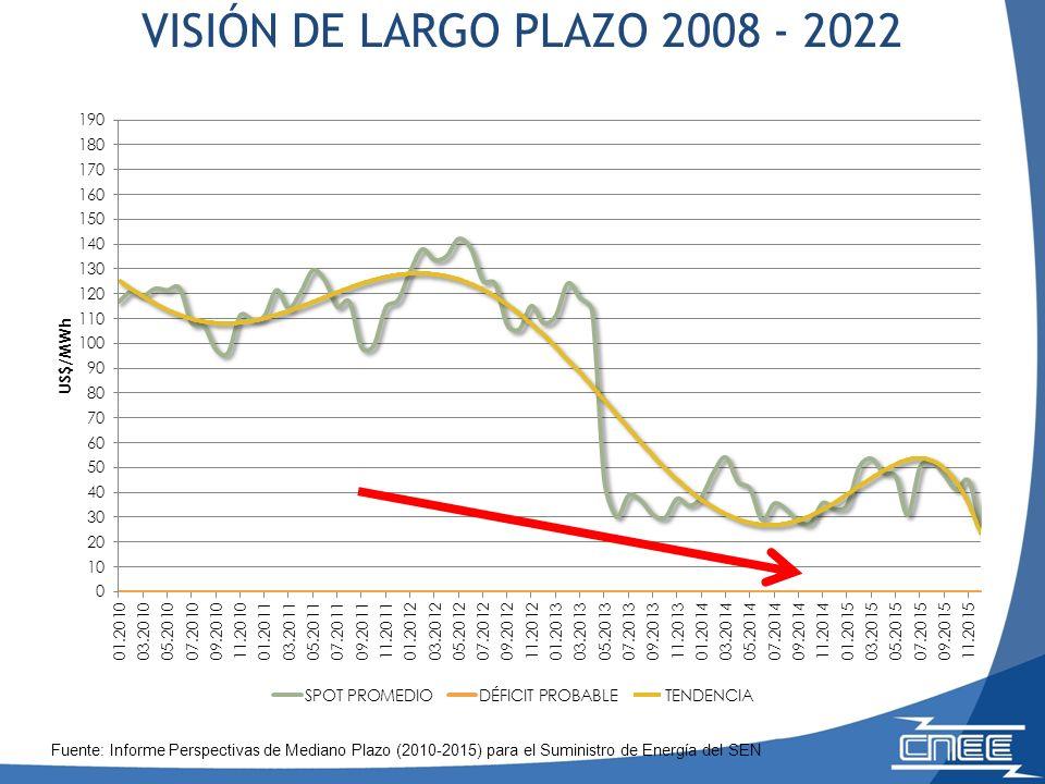 Fuente: Informe Perspectivas de Mediano Plazo (2010-2015) para el Suministro de Energía del SEN VISIÓN DE LARGO PLAZO 2008 - 2022