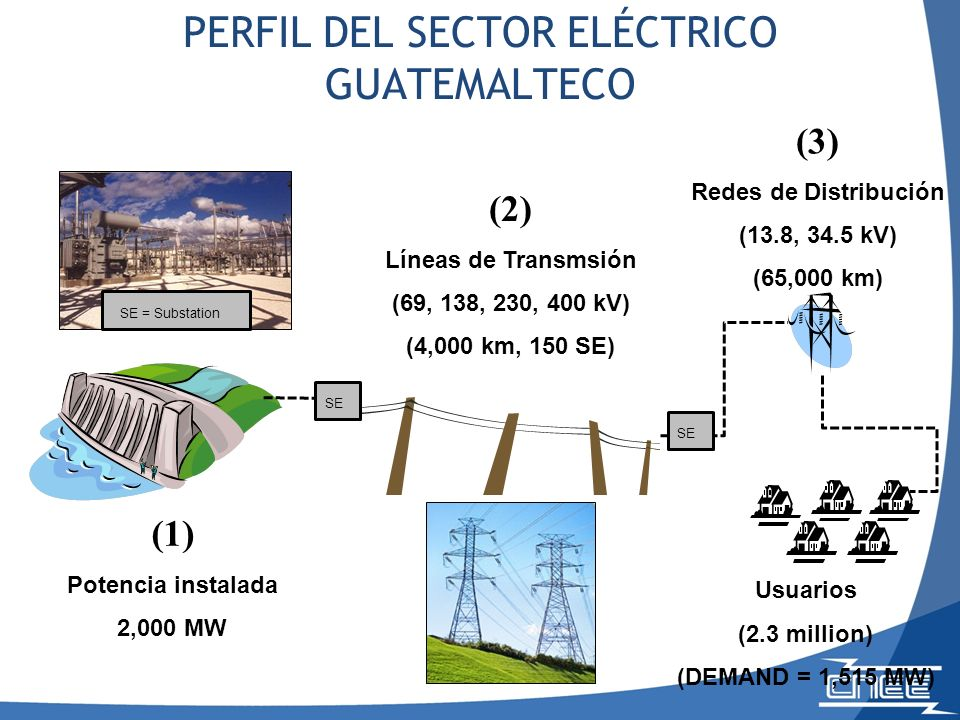 PERFIL DEL SECTOR ELÉCTRICO GUATEMALTECO (1) Potencia instalada 2,000 MW (2) Líneas de Transmsión (69, 138, 230, 400 kV) (4,000 km, 150 SE) SE (3) Redes de Distribución (13.8, 34.5 kV) (65,000 km) SE SE = Substation Usuarios (2.3 million) (DEMAND = 1,515 MW)