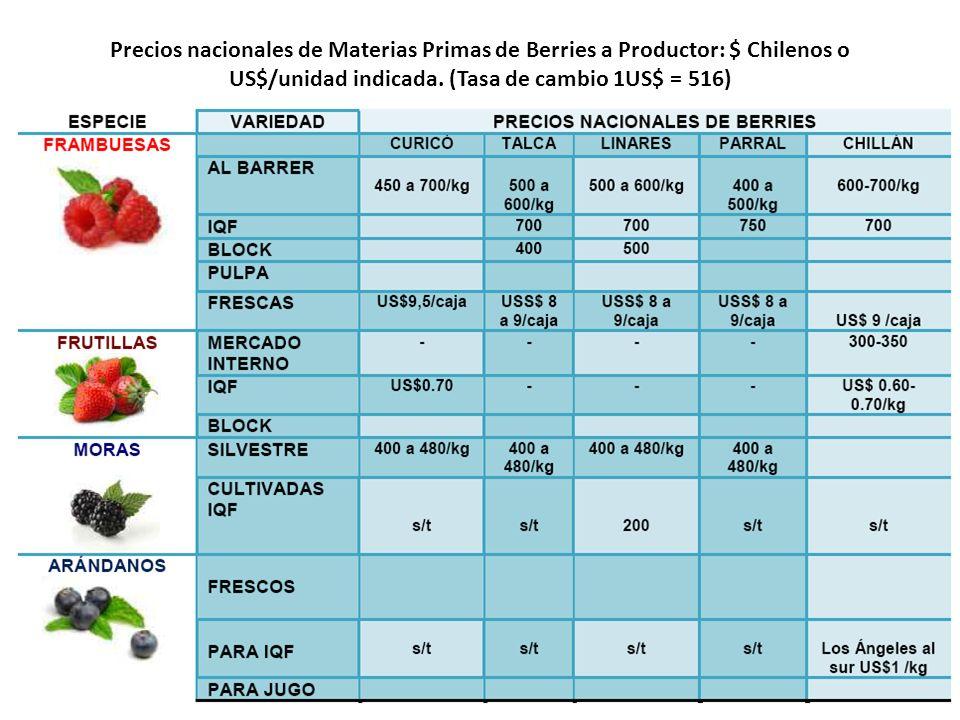 Precios nacionales de Materias Primas de Berries a Productor: $ Chilenos o US$/unidad indicada. (Tasa de cambio 1US$ = 516)