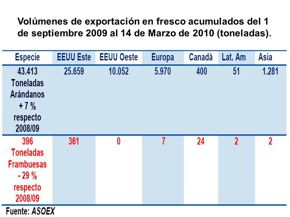 Volúmenes de exportación en fresco acumulados del 1 de septiembre 2009 al 14 de Marzo de 2010 (toneladas).