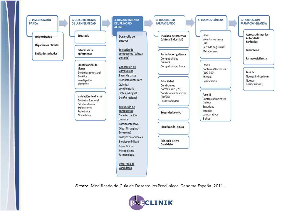 Fuente. Modificado de Guía de Desarrollos Preclínicos. Genoma España. 2011.